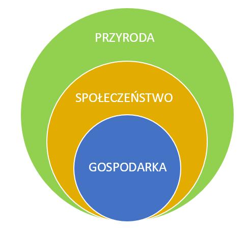 model bioekstensji